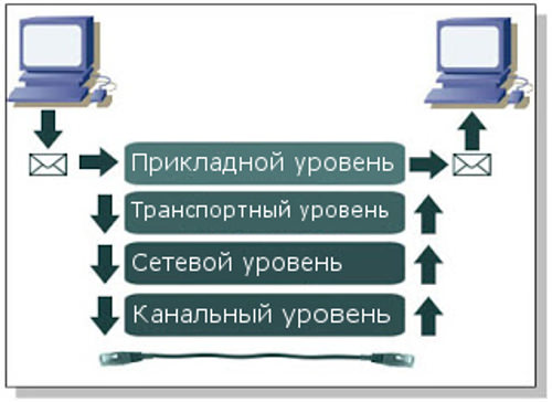 Стек протоколів TCP/IP: структура, рівні, налаштування. Інтернет-протоколи